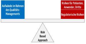 Risk Based Approach - risikobasierter Ansatz: Fokus und Anpassen des Aufwands auf die Aspekte mit hohem Risiko.