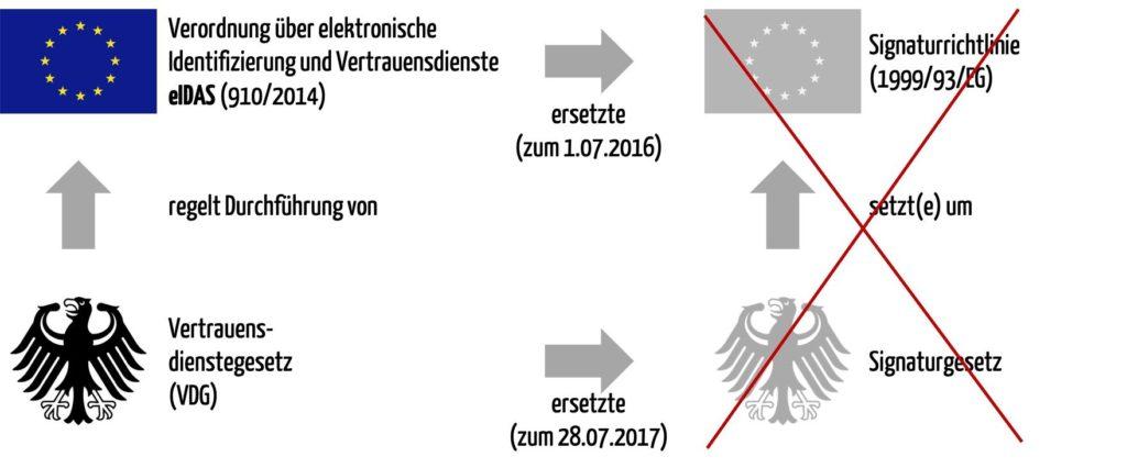 Den rechtlichen Rahmen für eine elektronische Unterschrift bildet das Vertrauensdienstegesetz (VDG), da die EU-Verordnung eIDAS umsetzt und das Signaturgesetz ablöst, welches die ehemalige EU-Signaturrichtlinien umsetzte.