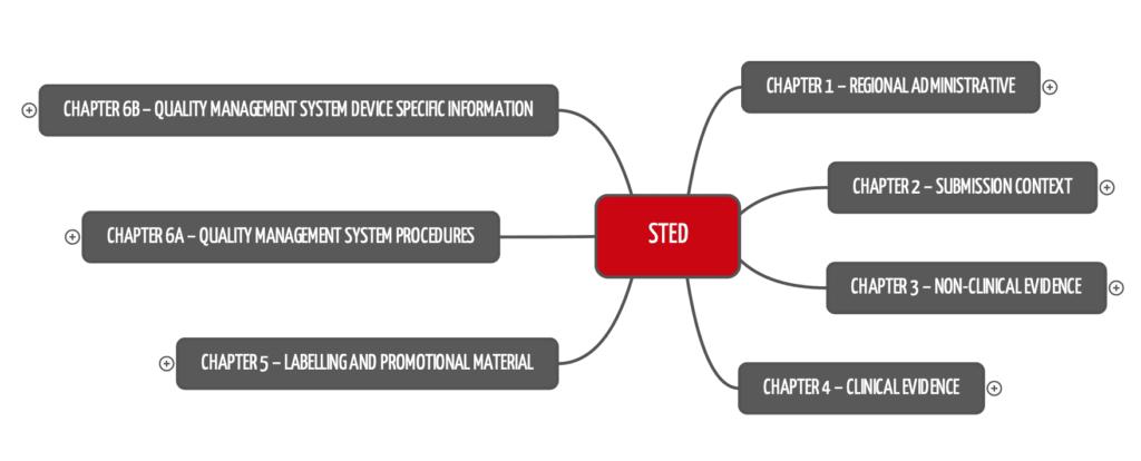 Erste Kapitelebene der Summary Technical Documentation (STED) laut IMDRF