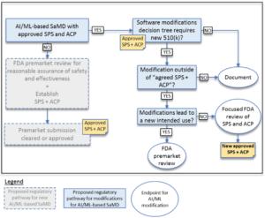 Entscheidungsbaum, nach dem die FDA entscheidet, ob bei Änderungen der Software, die auf Machine Learning basiert, eine Neu-Zulassung notwendig ist (zum Vergrößern klicken)