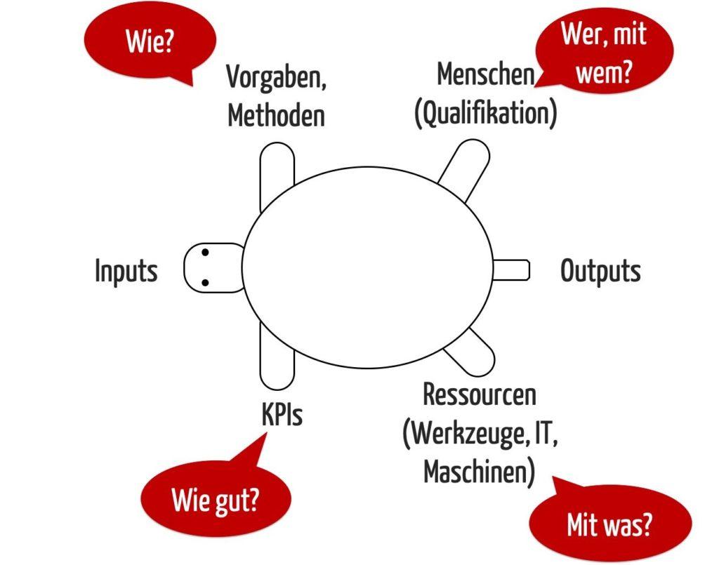 Das Turtle-Diagramm illustriert die Aspekte, die eine Prozess- bzw. Verfahrensanweisung aus Blackbox-Sicht beschreiben sollte.
