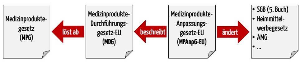Das MPAnpG-EU führt das MDG (Medizinprodukte-Durchführungsgesetz), den Nachfolger des MPG, ein und ändert weitere Gesetze