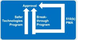 Mit dem Safer Technologies Program SteP möchte die FDA ebenso wie mit dem Breakthrough Programm beitragen, dass innovative Produkte schneller in den Markt kommen. Das SteP wendet sich jedoch mehr weniger kritische Produkte.