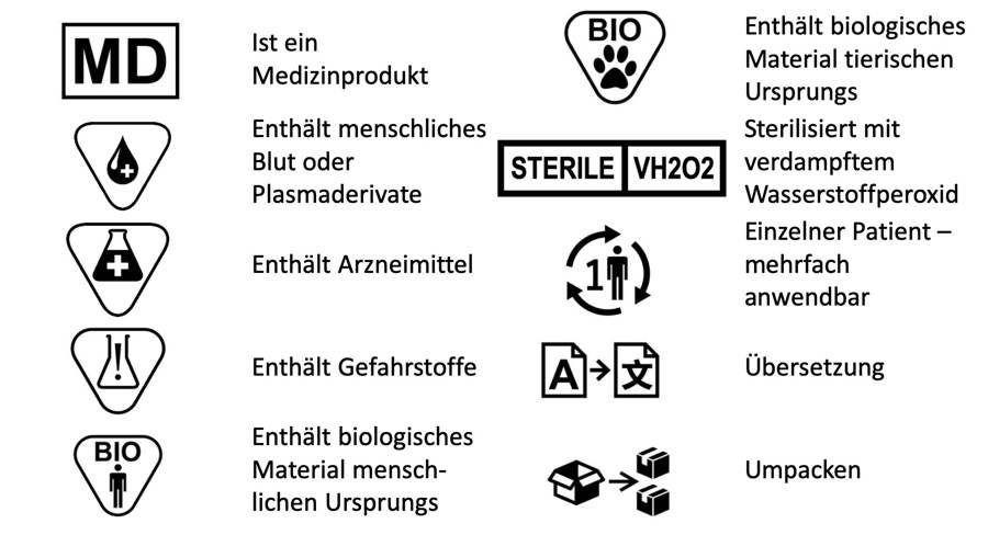 Symbole nach ISO 15223-1 für Medizinproduktehersteller