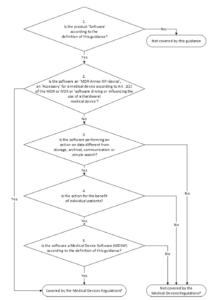 Entscheidungsbaum zur Klassifizierung von Software als Medizinprodukt gemäß MDCG