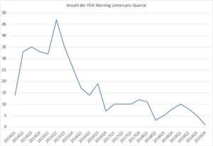 Anzahl der FDA Warning Letters im Zeitraum Q1 2014 bis Q3 2019