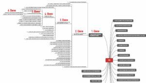 Die Hierarchie der CND / EMDN Codes umfasst bis zu sechs Ebenen. Die vierte Ebene beschreibt die generischen Produktgruppen