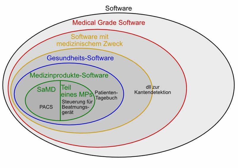 Medical Grade Software sind Software-Anwendungen oder Komponenten, die auch, aber nicht ausschließlich für einen medizinischen Zweck genutzt werden sollen.