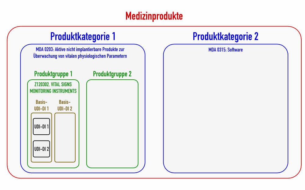 Die Hierarchie aus Produktkategorie, generischer Produktgruppe und Basis-UDI-DI