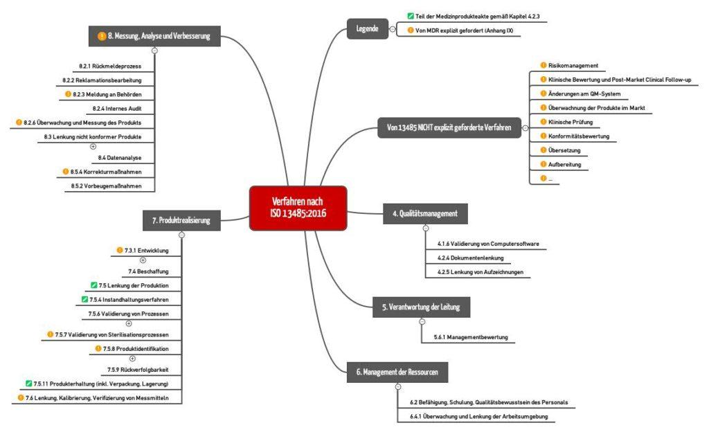 Von der ISO 13485 geforderte Verfahrensanweisungen. Das kostenlose Starter-Kit enthält diese Mindmap als vergrößerbares PDF.