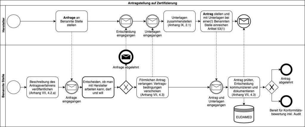 Das Verfahren eines Antrags auf Zertifizierung aus Sicht eines Herstellers und einer Benannten Stelle.