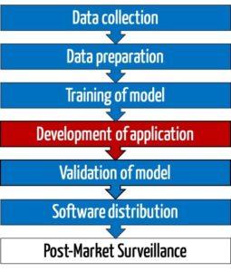 Machine Learning Libraries helfen bei (fast) allen Phasen der Entwicklung und Anwendung von Produkten