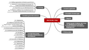 Kapitelstruktur der ISO 17664 als Mindmap