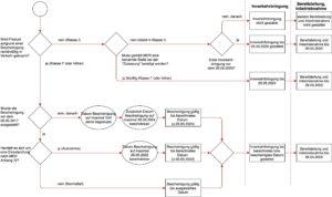 Abb. 3: Entscheidungsdiagramm, um die Übergangsfristen für die Inverkehrbringung, Bereitstellung und Inbetriebnahme zu bestimmen (zum Vergrößern klicken)