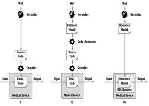 von der klassischen Software-Entwicklung zur modellgetriebenen Software-Entwicklung