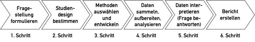 Prozessdiagramm: Für die Sammlung, Aufbereitung und Analyse der Daten müssen geeignete Methoden ausgewählt werden. Die Fragestellung bestimmt die Wahl dieser Methoden.