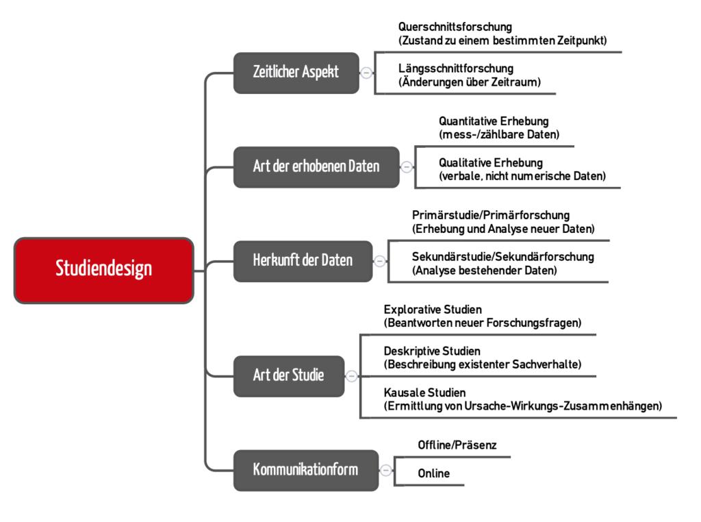 Mindmap zur Klassifizierung von Studien anhand unterschiedlicher Aspekte