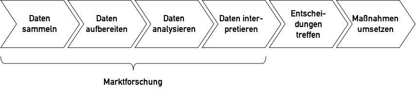 Prozessdiagramm: Marktforschung umfasst die Sammlung, Aufbereitung, Analyse und Interpretation von Daten.