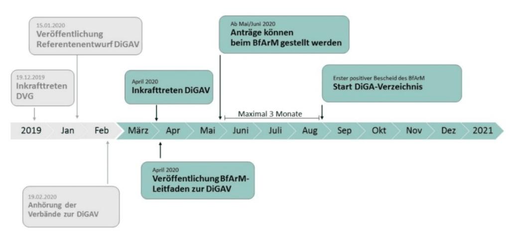 Zeitstrahl mit der Umsetzung des Fast-Track-Verfahrens (Quelle: Leitfaden BfArM Seite 10)