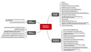 Mindmap, die die Inhalte des DiGA-Verzeichnisses zusammenfasst, wie sie die DiGAV vorschreibt.
