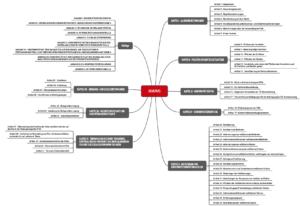 Überblick über die Kapitelstruktur der EU-Verordnung 2016/425 als Mindmap