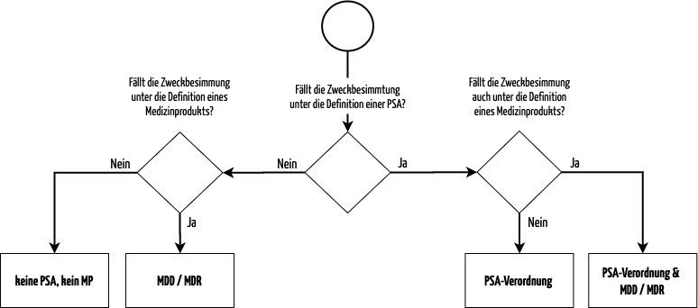 Flowchart zur Abgrenzung von persönlicher Schutzausrüstung und Medizinprodukten