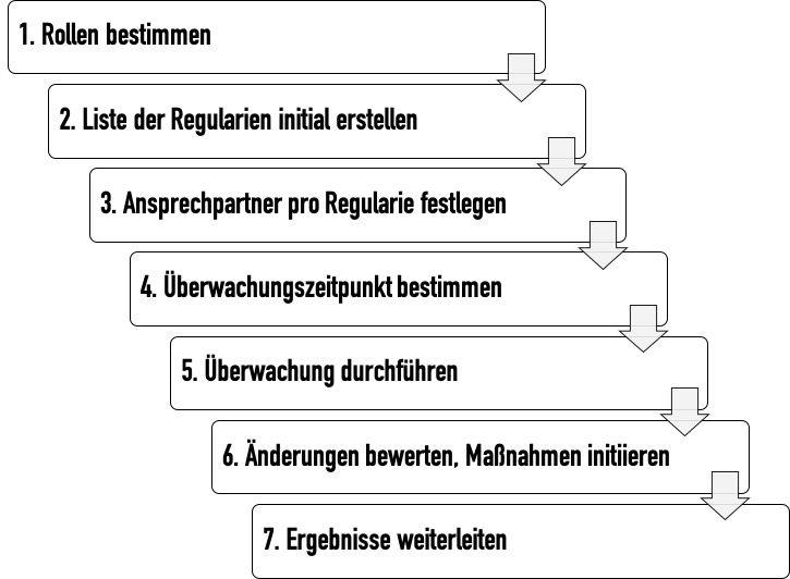 Regulatory Update Prozess besteht aus sieben Schritten