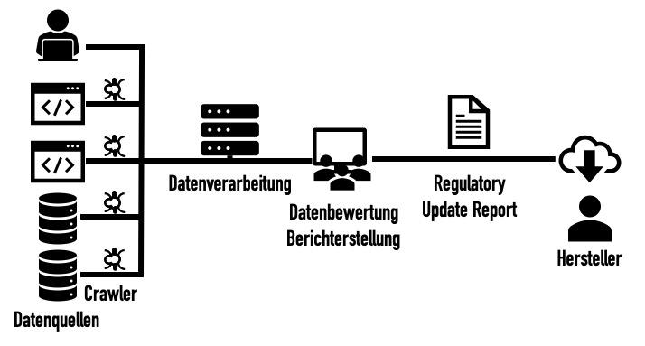 Der Informationsfluss bei einem automatisierten Regulatory Update: Crawler suchen Daten in Datenquellen, konsolidieren diese und stellen diese den Bewertern zur Verfügung. Diese erstellen den Regulatory Update Report