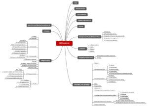 Die Kapitelstruktur der ISO/IEC TR 24048 als Mindmap