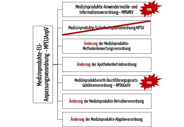 Die Medizinprodukte-EU-Anpassungsverordnung – MPEUAnpV ändert bestehende nationale Verordnungen und führt neue Verordnungen ein. U.a. die Medizinprodukte-Anwendermelde- und Informationsverordnung – MPAMIV
