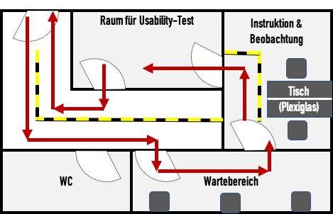 Abb. 2: Beispiel für ein Usability Lab, bei dem die räumlichen Anforderungen erfüllt sind
