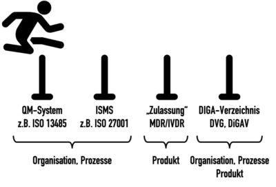 DIGA-Hersteller müssen sowohl die Anforderungen an ihre Organisation und Prozesse erfüllen als auch die Anforderungen an die Produkte selbst, die DIGA.