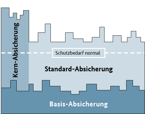 Basis Kernabsicherung