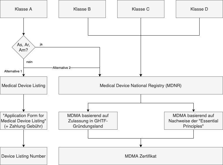 Flussdiagramm, das zeigt, wie die Klassen der Medizinprodukte  die möglichen Zulassungsverfahren in Saudi-Arabien bestimmen.