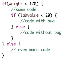 Ausschnitt aus einem Stück Code: Der fehlerhafte Code betrifft nur Patienten, deren Gewicht größer 120 (kg) und deren Laborwert kleiner 20 (mg/dl) ist. Durch paarweises Testen können solche Fehler systematischer entdeckt werden.