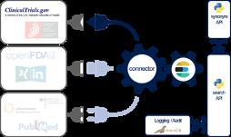 Skizze der Lösungsarchitektur: Eine ElasticSearch Datenbank aggregiert die Quelldaten und stellt diese der Such-Service und Synonym-Service über ein Web-API bereit. Eine relationale Datenbank dient zur Aufnahme von Audit-Trials.