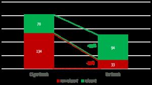 Ein Balkendiagramm: Die eigene Lösung liefert eine signifikant höhere Anzahl an relevanten Treffern und gleichzeitig eine deutlich kleinere Anzahl an nicht-relevanten Treffern als die Suche von ClinicalTrials.gov. Beides zeichnet eine leistungsfähige Suche aus und erspart Anwendern erhebliche Aufwände.