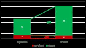 Balkendiagramm: Die eigene Suche findet fast doppelt so viele relevante Treffer wie die Suche über die Weboberfläche von ClinicalTrials.