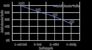 Liniendiagramm: Der Anteil relevanter Treffen nimmt ab, wenn man Datenfelder mit einer höheren Kategorie d.h. niedrigeren Wichtigkeit berücksichtigt
