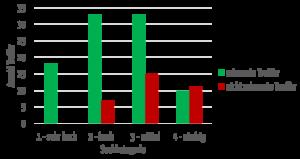 Balkendiagramm: Die Anzahl der relevanten und nicht relevanten Treffer in der ClinicalTrials Datenbank hängt von der Kategorie ab.