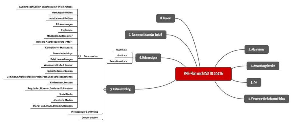 Mindmap mit Kapitelstruktur des PMS-Plan nach ISO TR 20416