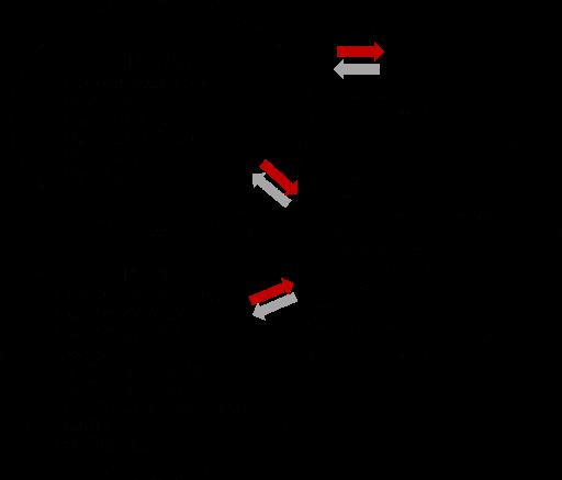 Venn-Diagramm zeigt Zusammenspiel ISO 13485, ISO 14971 und ISO TR 20416 (Quelle ISO TR 20416)