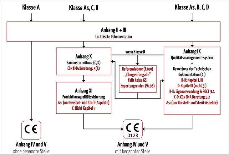 Diese Grafik stellt die verschiedenen Konformitätsbewertungsverfahren abhängig von der Produktklasse dar und zeigt auf, dass für Klasse A keine benannte Stelle benötigt wird, für alle anderen Klassen As, B C und D in entsprechendem Maße beteiligt ist.