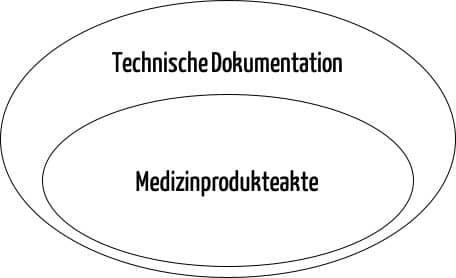 Venn-Diagramm: Die Technische Dokumentation ist (weitgehend) die Übermenge einer Medizinprodukteakte