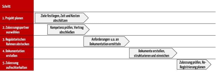 Gannt-Diagramm mit In 5 Schritten zur internationalen Zulassung