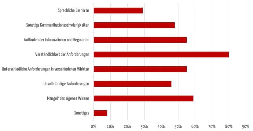 Balkendiagramm, das die größten Herausforderungen bei der internationalen Zulassung zeigt. Am häufigsten genannt: Die Verständlichkeit der Anforderungen