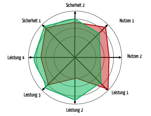 Radar-Chart, das zwei fiktive Produkte bezüglich verschiedener Nutzen, Leistungen und Sicherheitsaspekte und damit bezüglich des Stands der Technik vergleicht