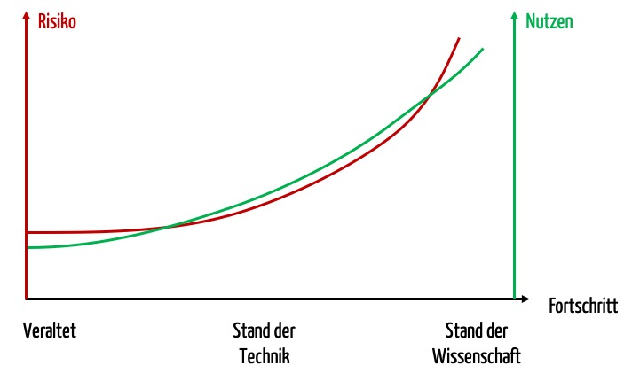 Grafik die zeigt, dass bei Stand der Wissenschaft und bei einem veralteten Stand die Risiken den Nutzen überwiegen. Beim Stand der Technik ist das Nutzen-Risiko-Verhältnis oft optimal.