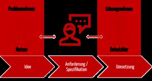 Chevrons, die die Entwicklungsschritte zeigen und die Rollen und Ihre Kompetenzen im User Centered Design zuordnen: Nutzer, Usability-Engineers und Entwickler