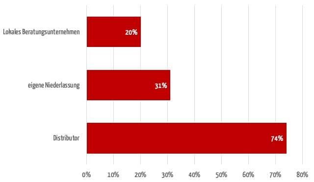 Balkendiagramm zeigt, mit wem haben Hersteller ihre bisherigen internationalen Zulassungen vornehmlich durchführen (Mehrfachnennung möglich)
